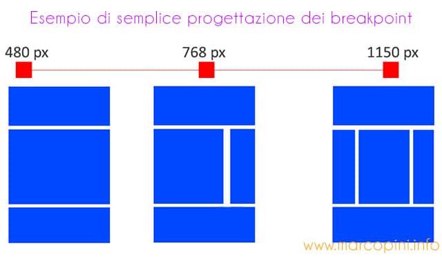 progettare i breakpoint di un sito web, un esempio