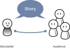 """V.J. Propp e gli archetipi della narrazione. Alle origini del """"raccontare storie sul web"""" e dello Storytelling applicato al web marketing"""