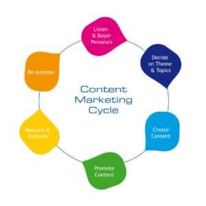 Le migliori tipologie di contenuto per campagne SEO e di Social Media Marketing