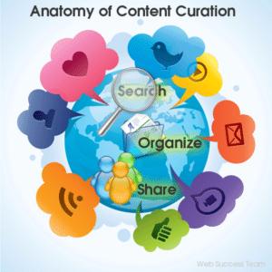 content curation per i siti web