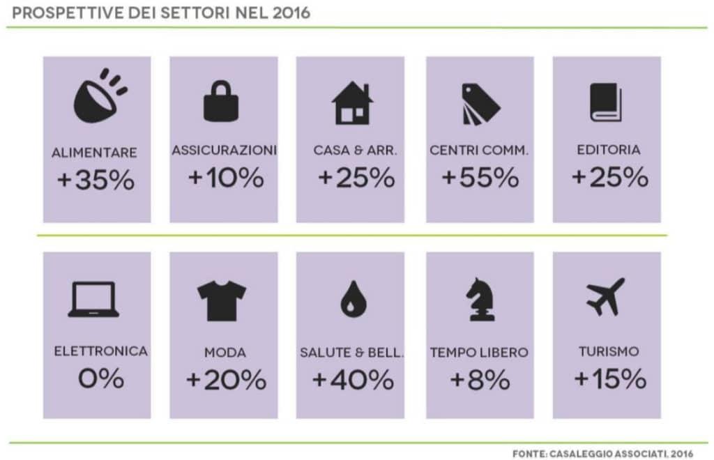 prospettive e-commerce 2016