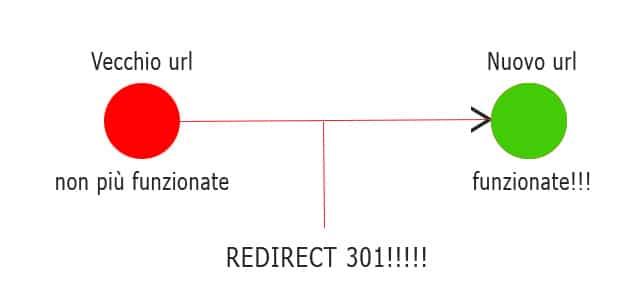 schema redirect 301