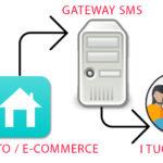 Perchè integrare gli SMS nel tuo e-commerce?