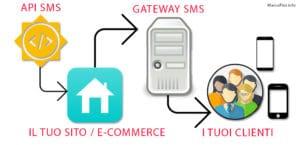 integrazione sms nel tuo sito web