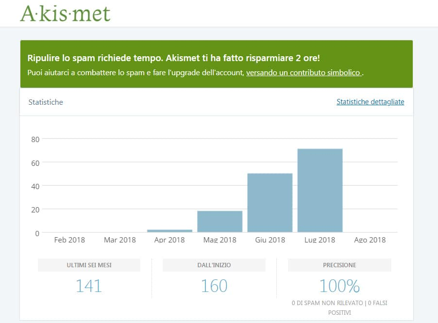 Akismet per WordPress per combattere lo spam